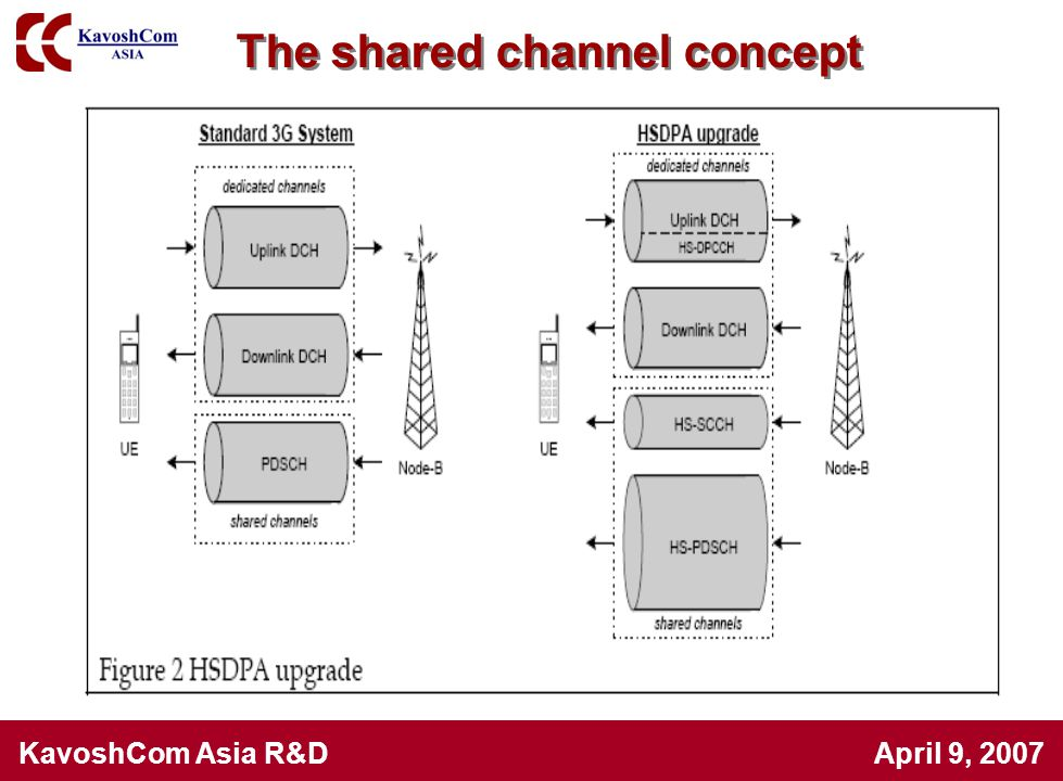 The shared channel concept