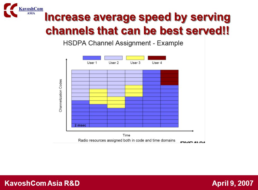 Increase average speed by serving channels that can be best served!!