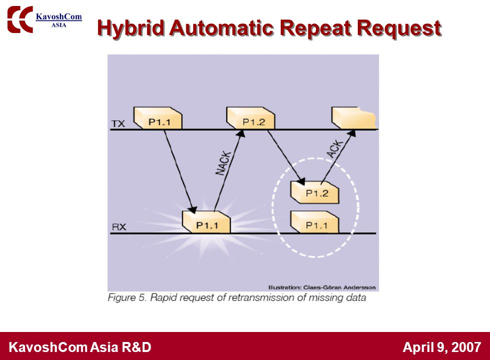 Hybrid Automatic Repeat Request