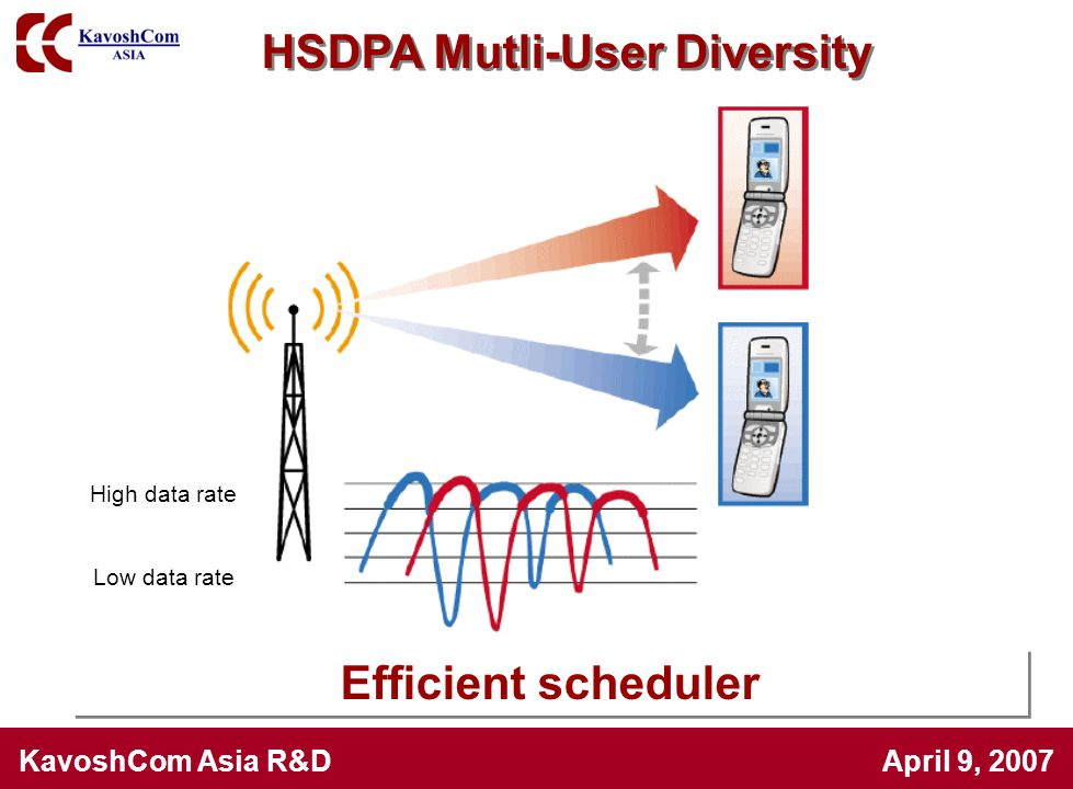 HSDPA Mutli-User Diversity