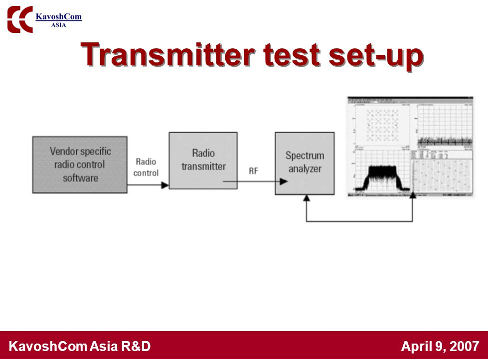 Transmitter test set-up