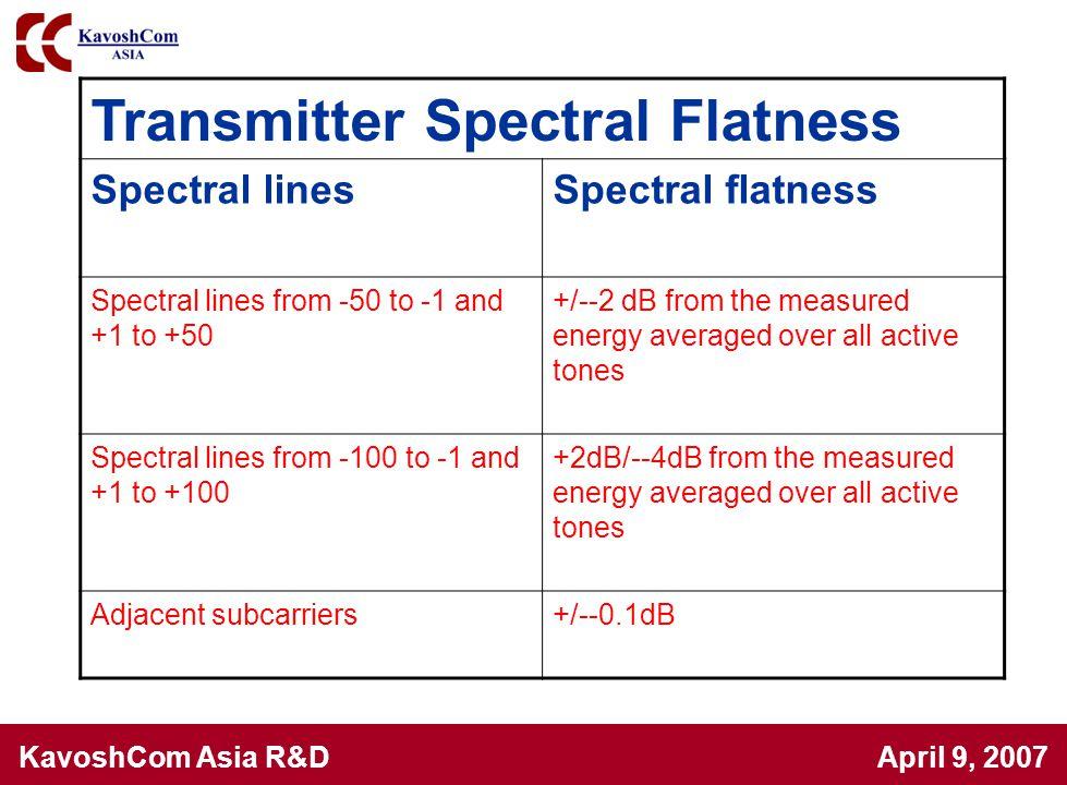 Transmitter Spectral Flatness