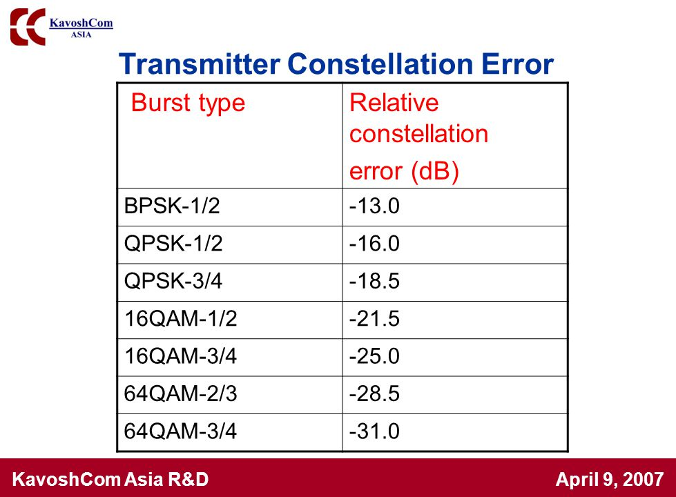 Transmitter Constellation Error