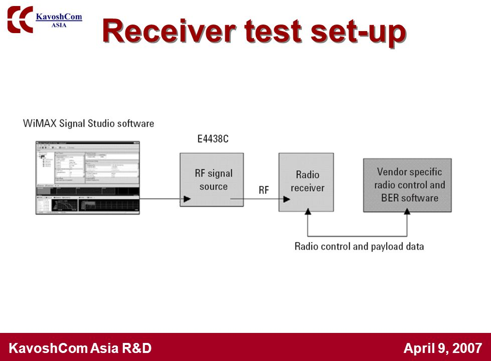Receiver test set-up