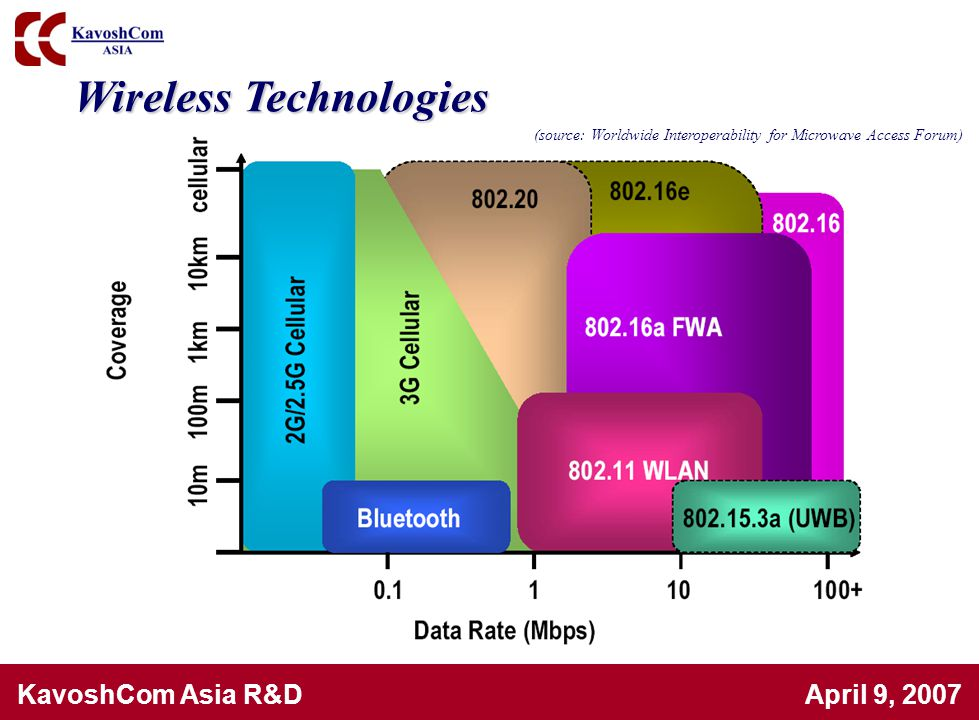 (source: Worldwide Interoperability for Microwave Access Forum)