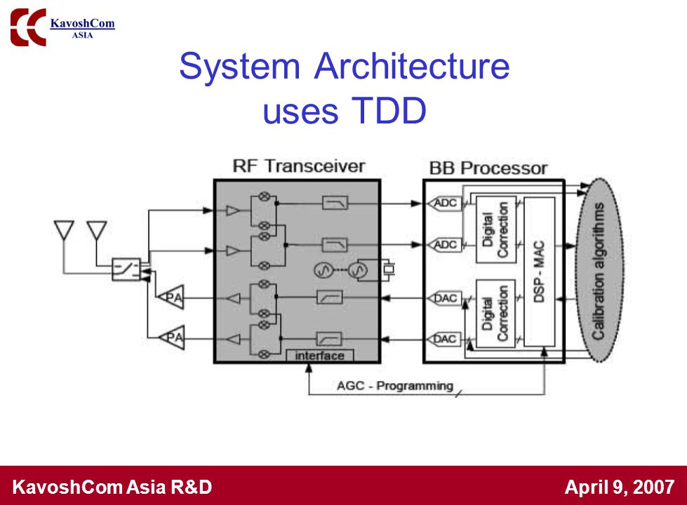 System Architecture uses TDD