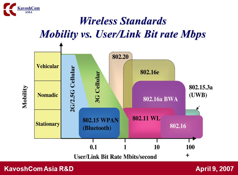 Mobility vs. User/Link Bit rate Mbps