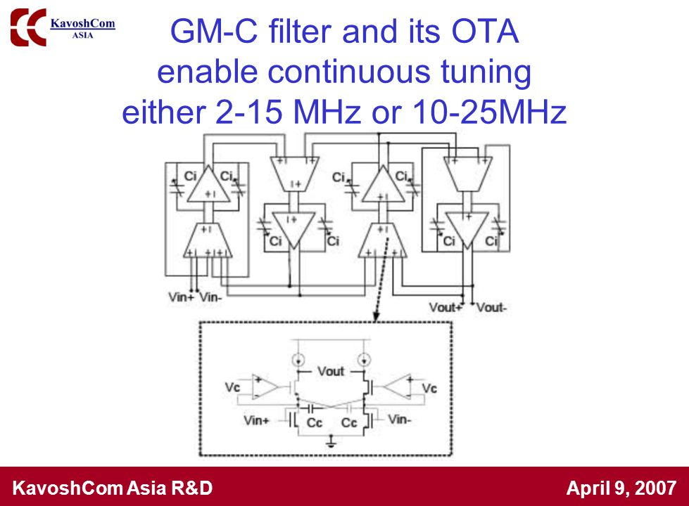 GM-C filter and its OTA enable continuous tuning either 2-15 MHz or 10-25MHz