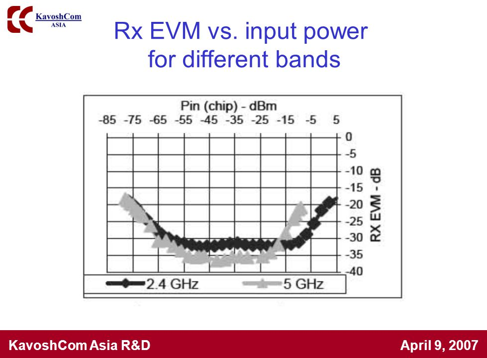 Rx EVM vs. input power for different bands
