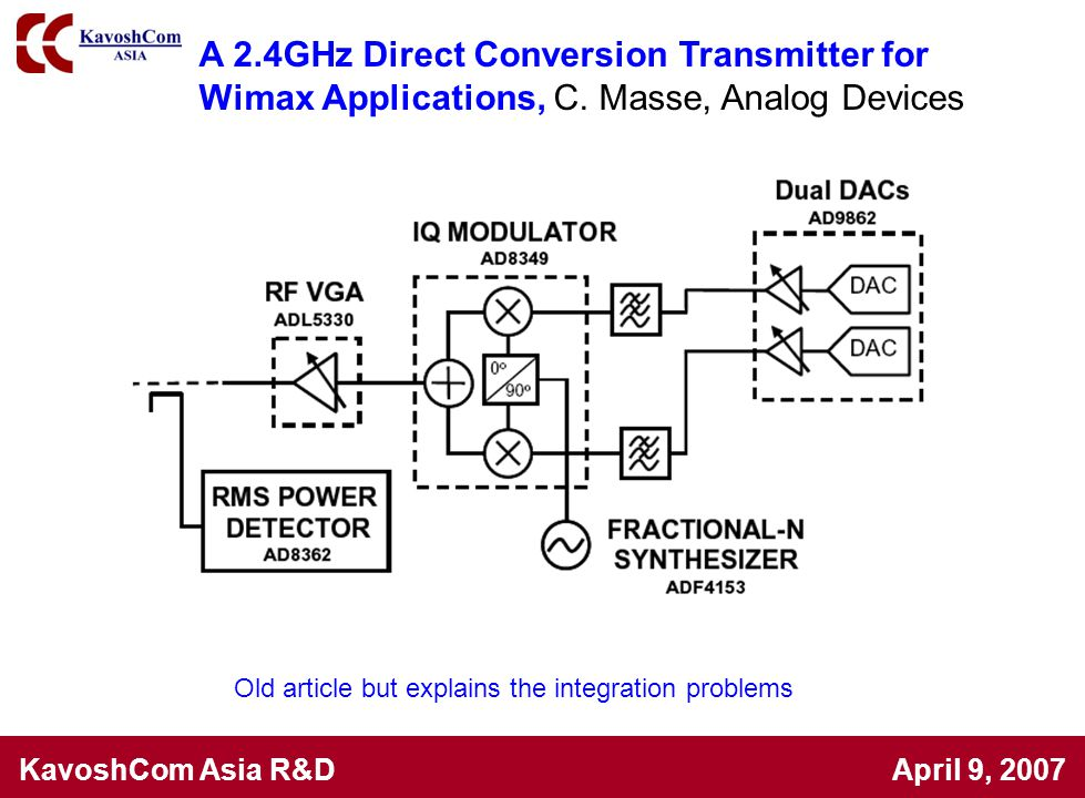 A 2.4GHz Direct Conversion Transmitter for