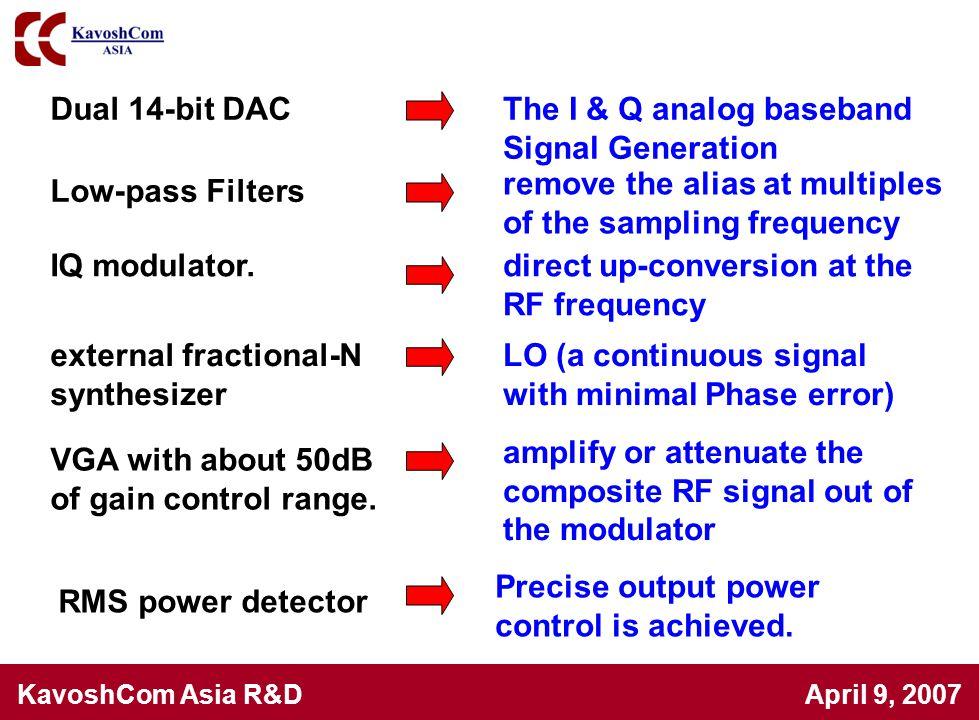 The I & Q analog baseband