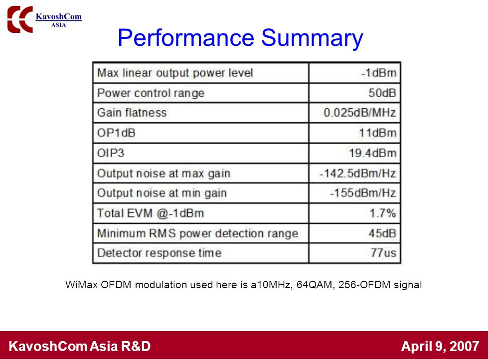 Performance Summary WiMax OFDM modulation used here is a10MHz, 64QAM, 256-OFDM signal