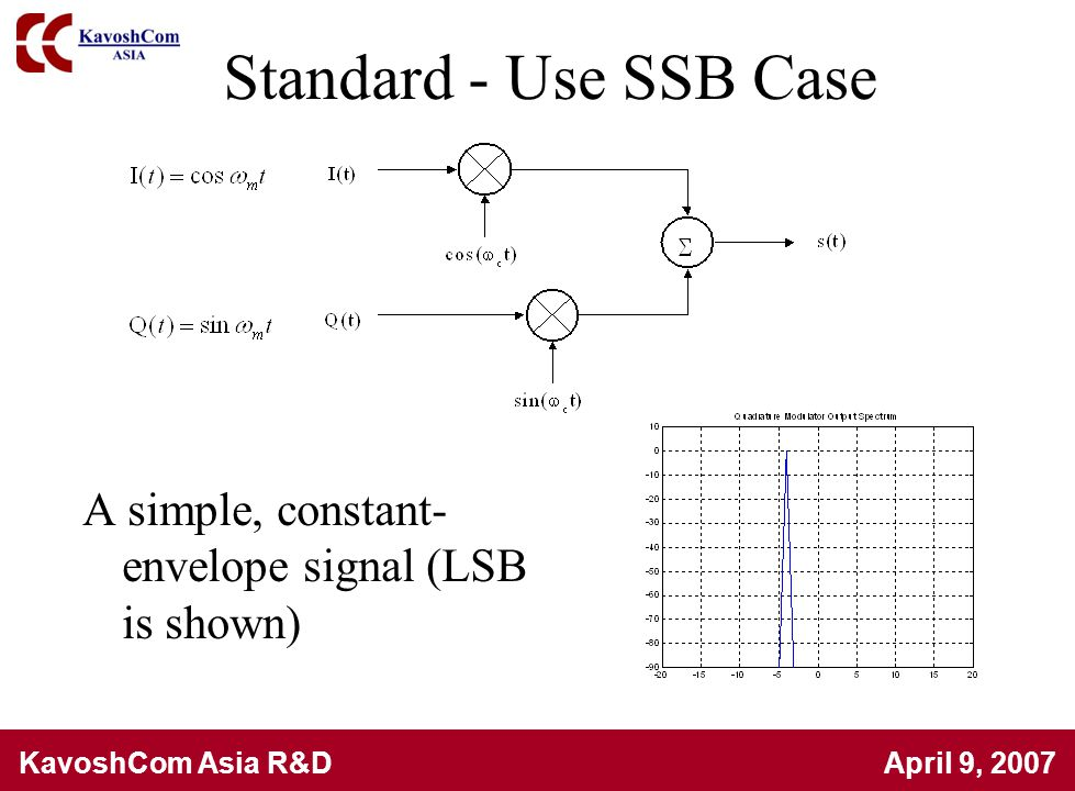 Standard - Use SSB Case A simple, constant-envelope signal (LSB is shown)