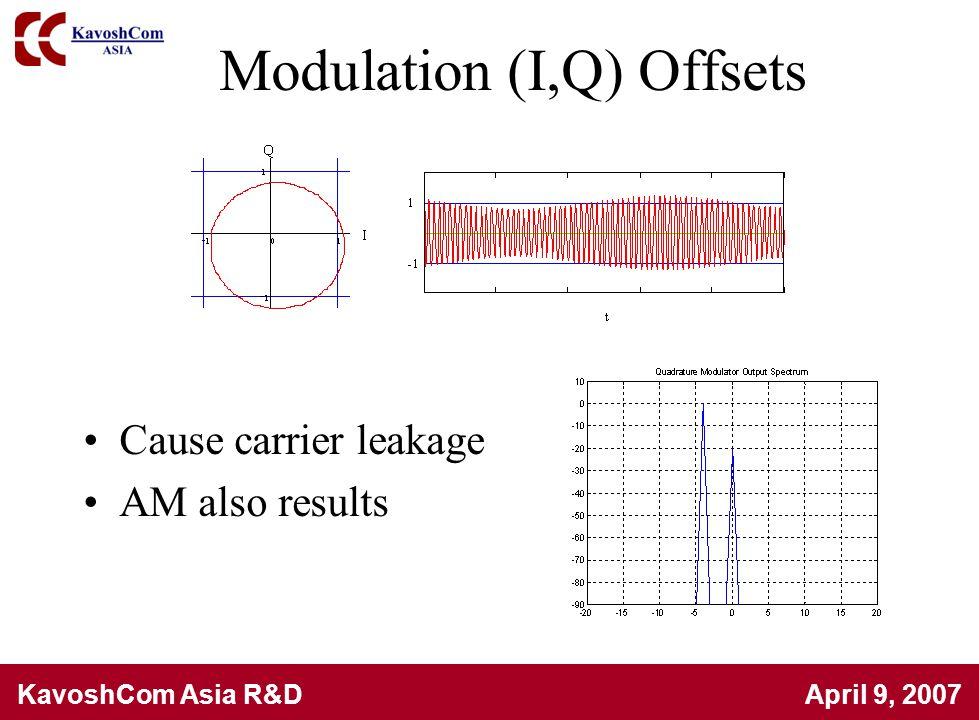 Modulation (I,Q) Offsets