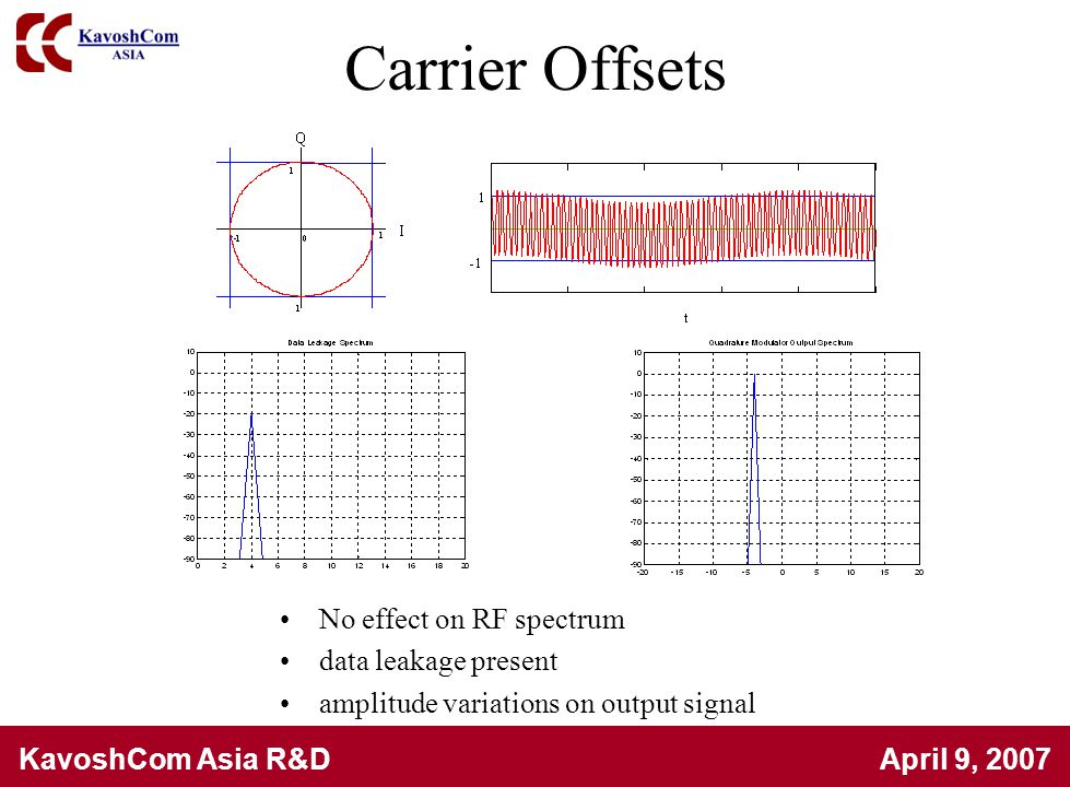 Carrier Offsets No effect on RF spectrum data leakage present