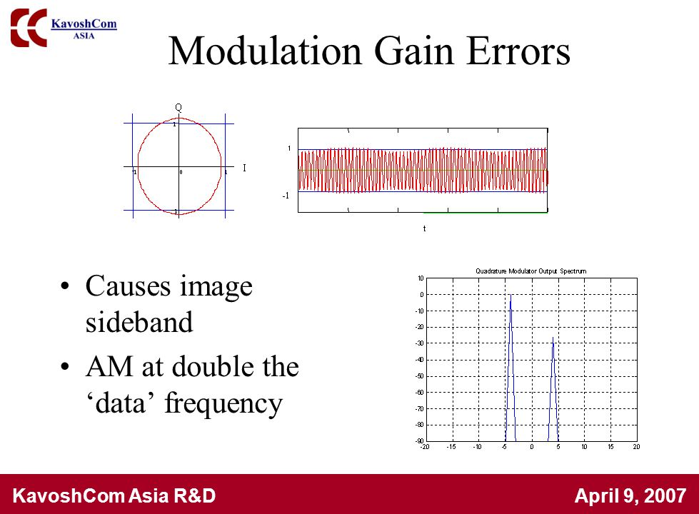 Modulation Gain Errors