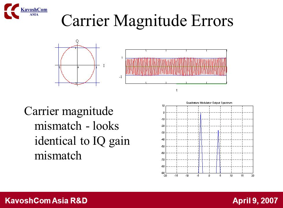 Carrier Magnitude Errors