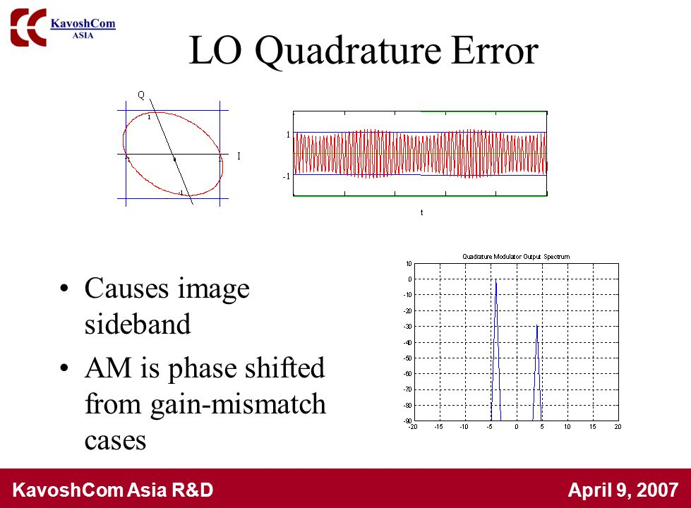 LO Quadrature Error Causes image sideband