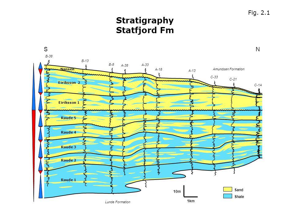 Stratigraphy Statfjord Fm