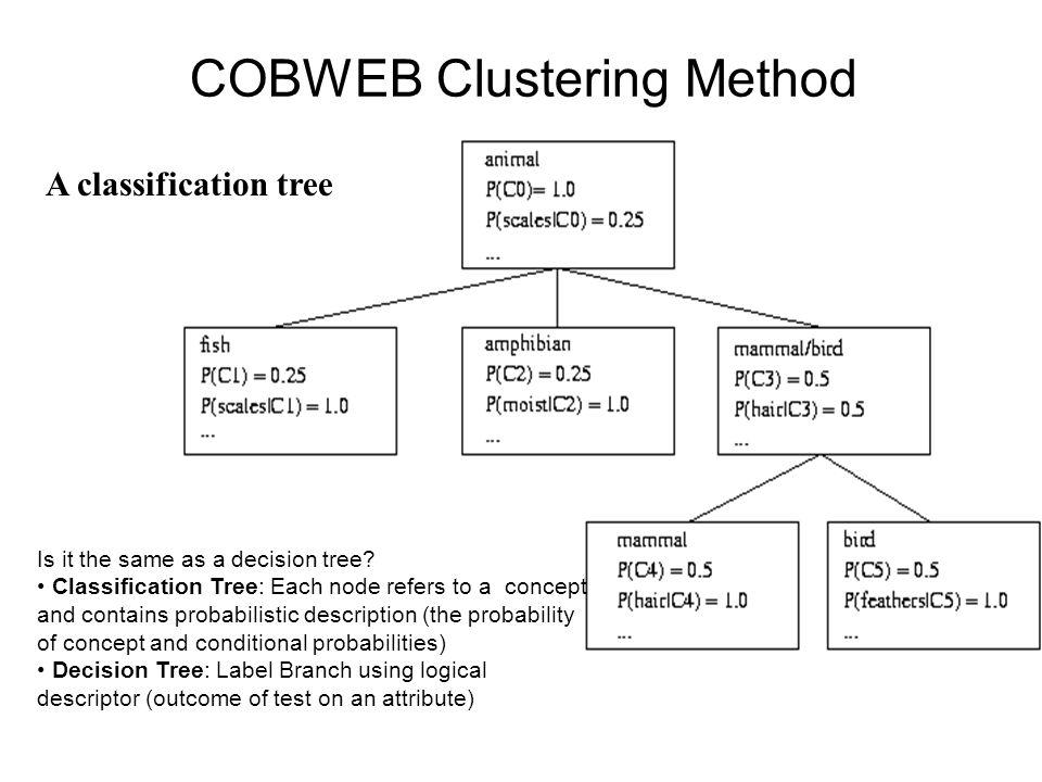 COBWEB Clustering Method