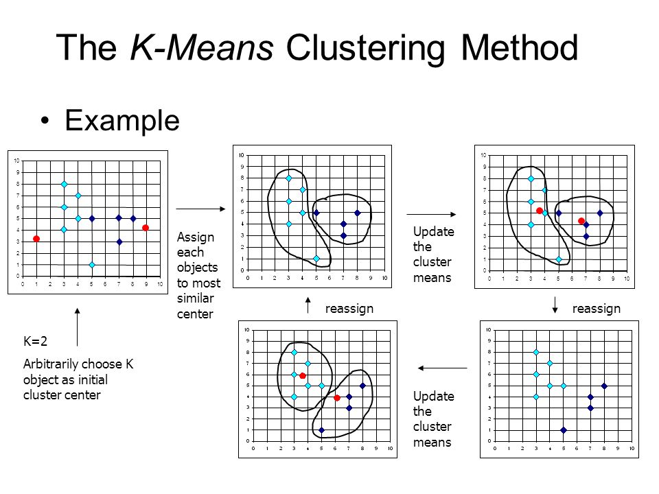 The K-Means Clustering Method
