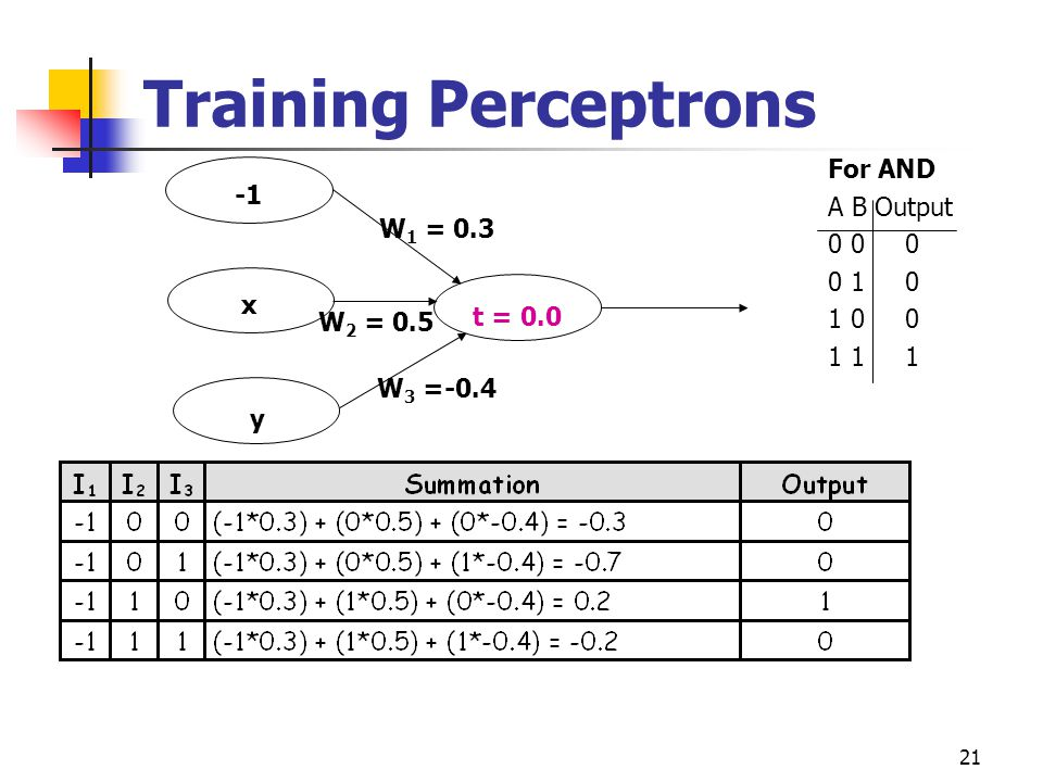 Training Perceptrons For AND A B Output -1 0 0 0 W1 = 0.3 0 1 0 1 0 0