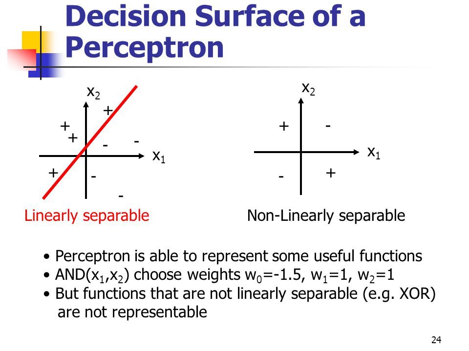 Decision Surface of a Perceptron