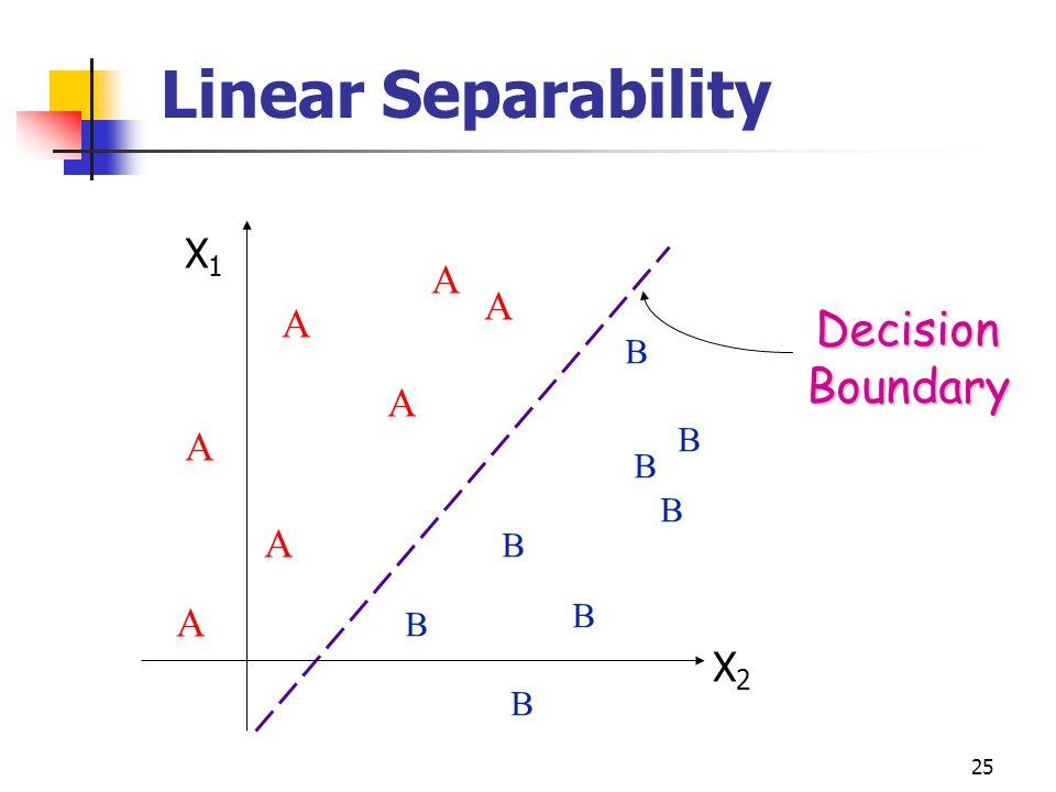 Linear Separability Decision Boundary X1 A A A A A A A X2 B B B B B B