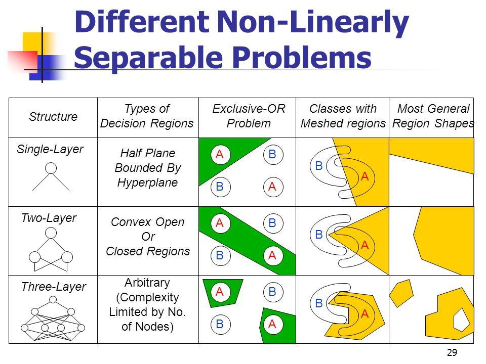 Different Non-Linearly Separable Problems
