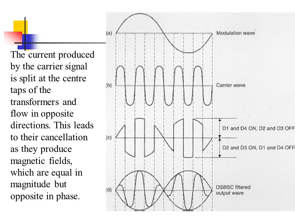 The current produced by the carrier signal is split at the centre taps of the transformers and flow in opposite directions.