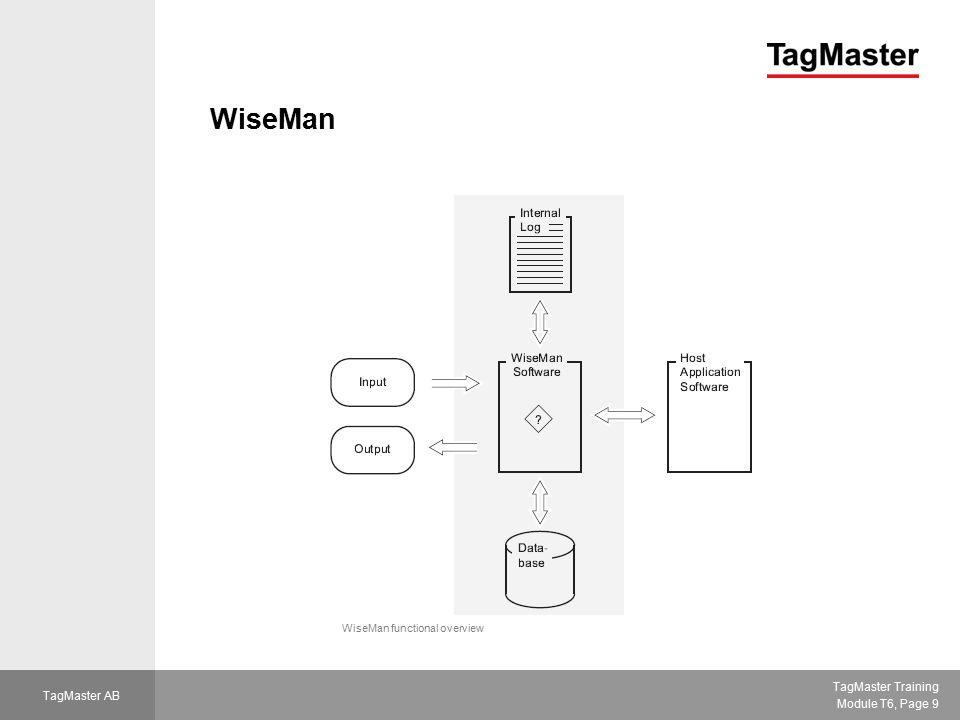 WiseMan WiseMan functional overview
