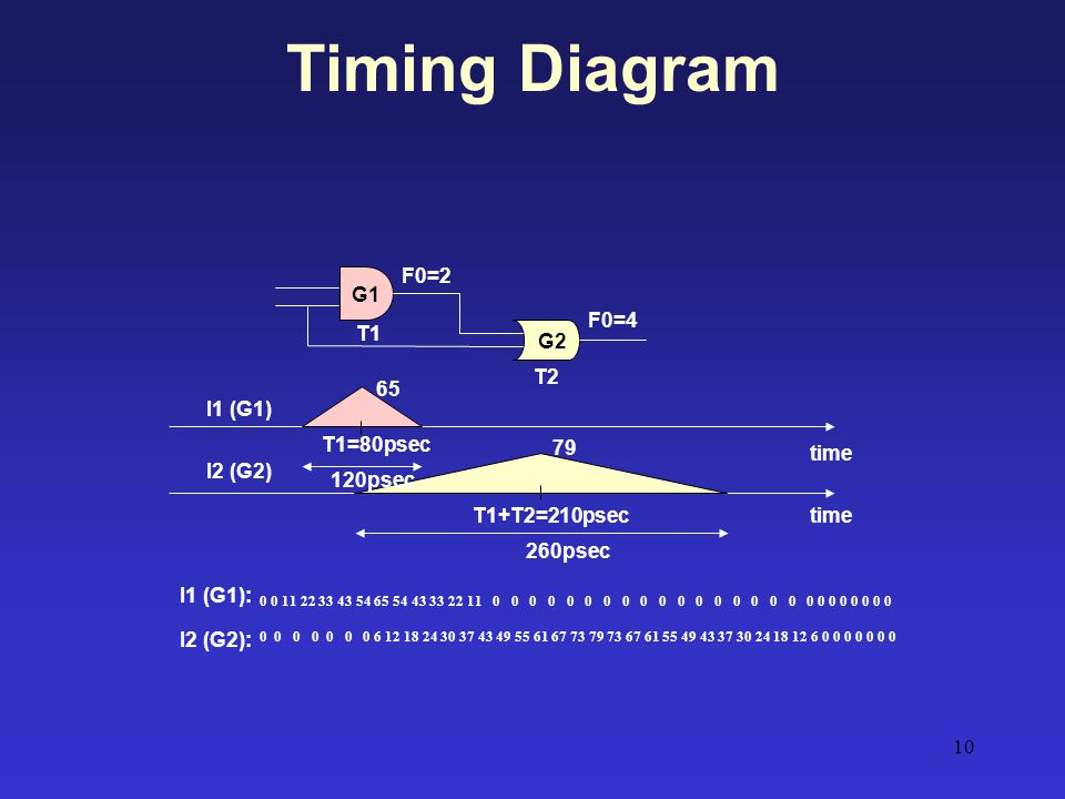 Timing Diagram F0=2 G1 F0=4 T1 G2 T2 65 I1 (G1) T1=80psec 79 time
