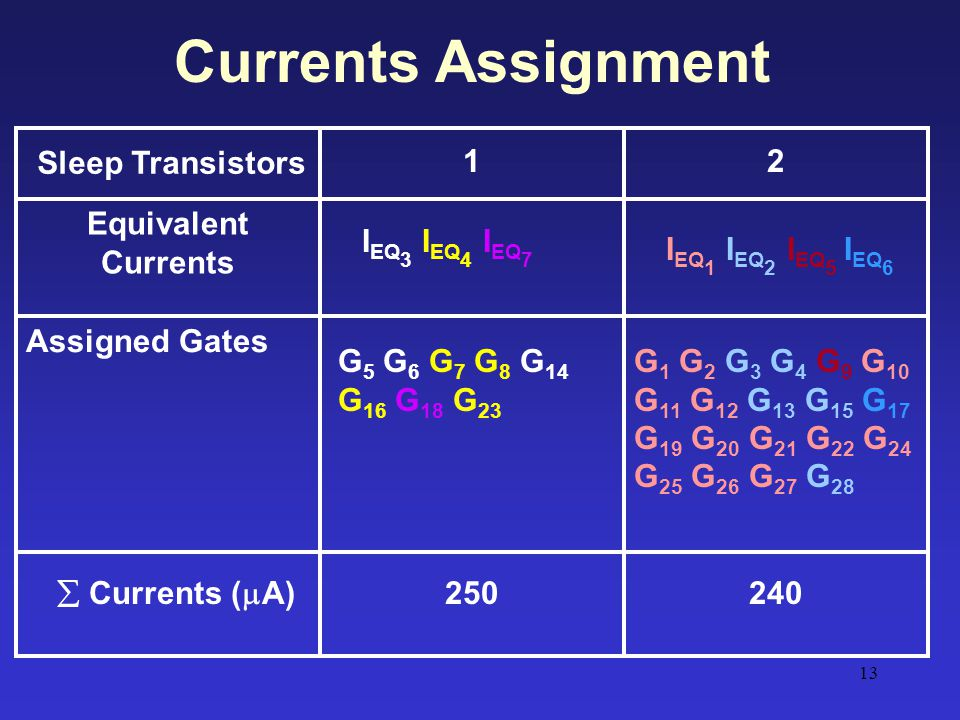 Currents Assignment Sleep Transistors 1 2 Equivalent Currents