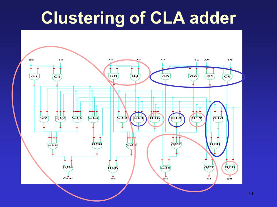 Clustering of CLA adder