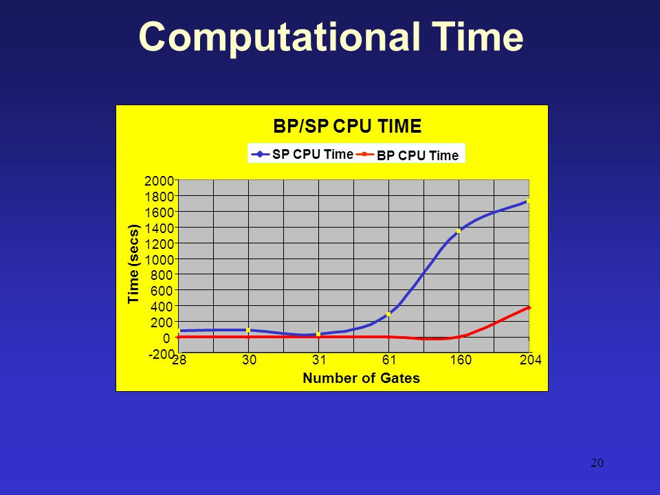 Computational Time BP/SP CPU TIME Time (secs) Number of Gates