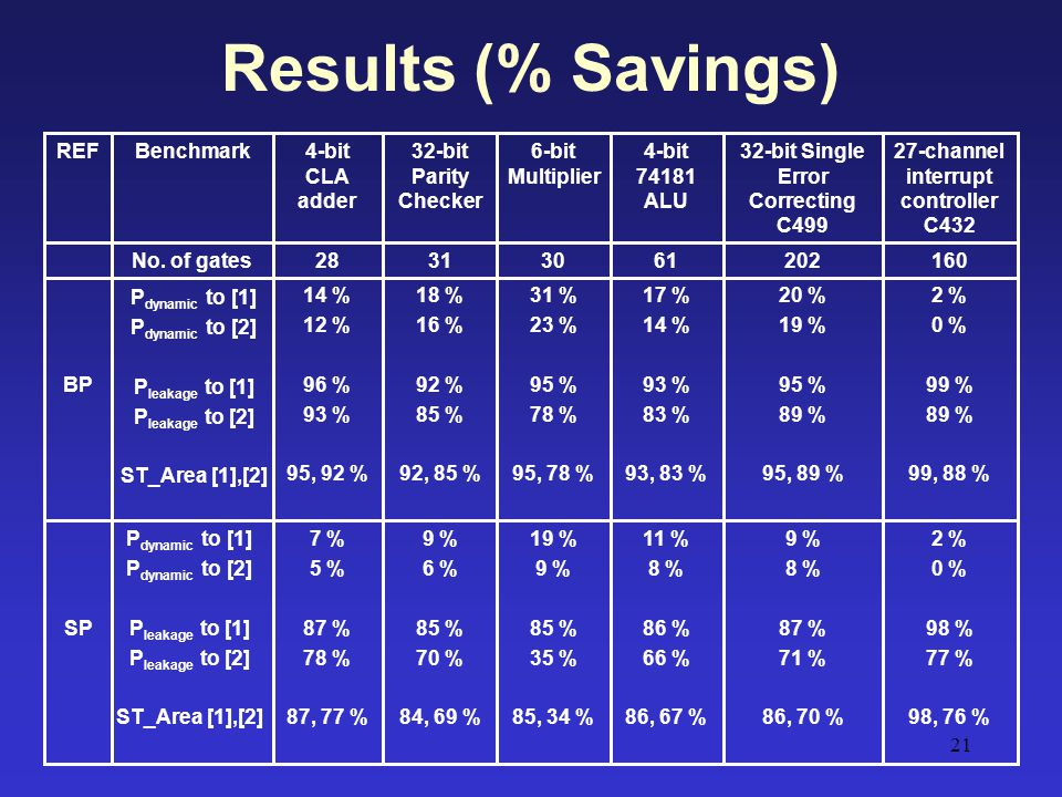 Results (% Savings) 2 % 0 % 98 % 77 % 98, 76 % 9 % 8 % 87 % 71 %