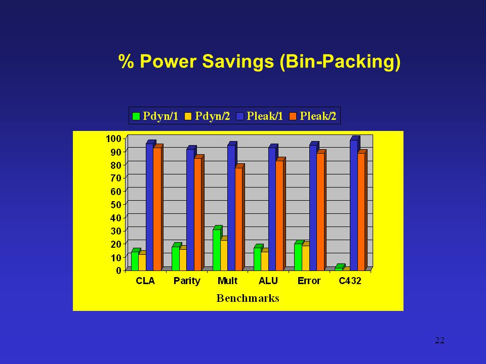 % Power Savings (Bin-Packing)