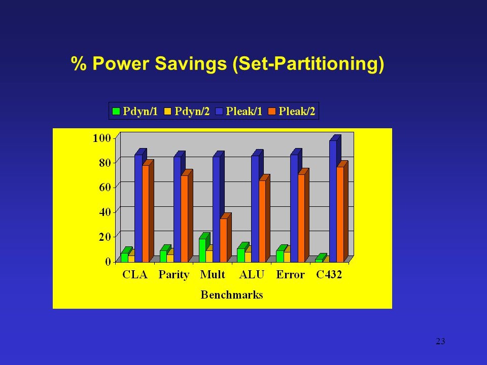 % Power Savings (Set-Partitioning)
