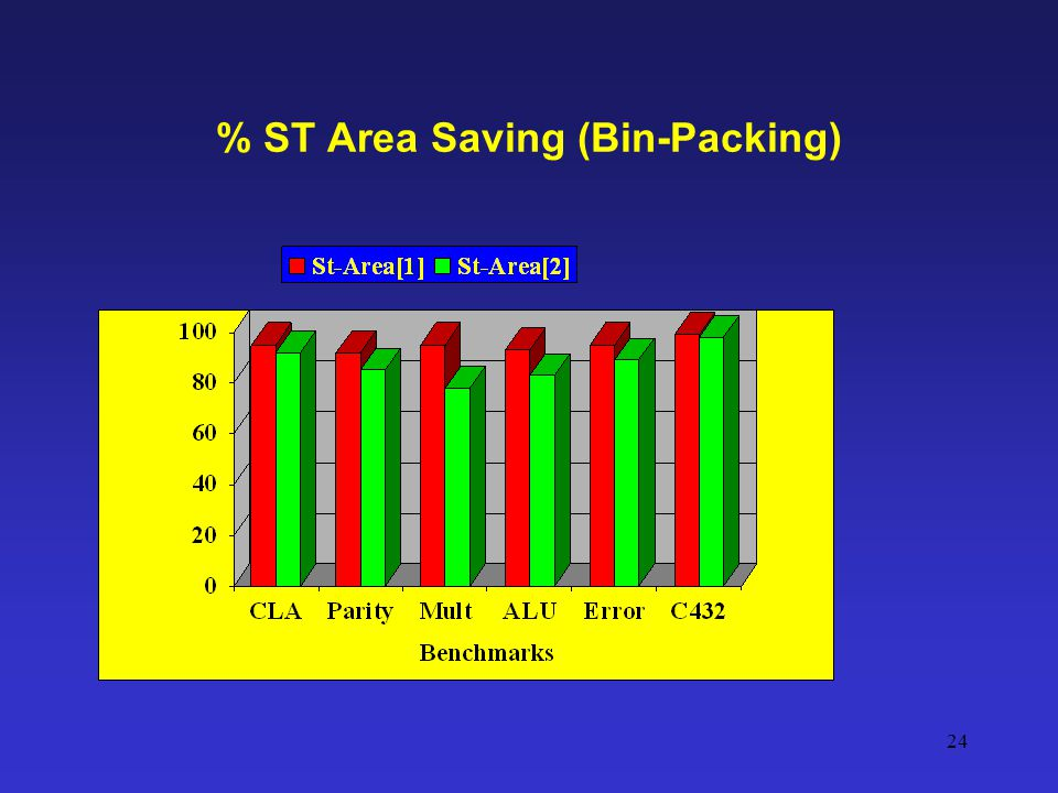 % ST Area Saving (Bin-Packing)