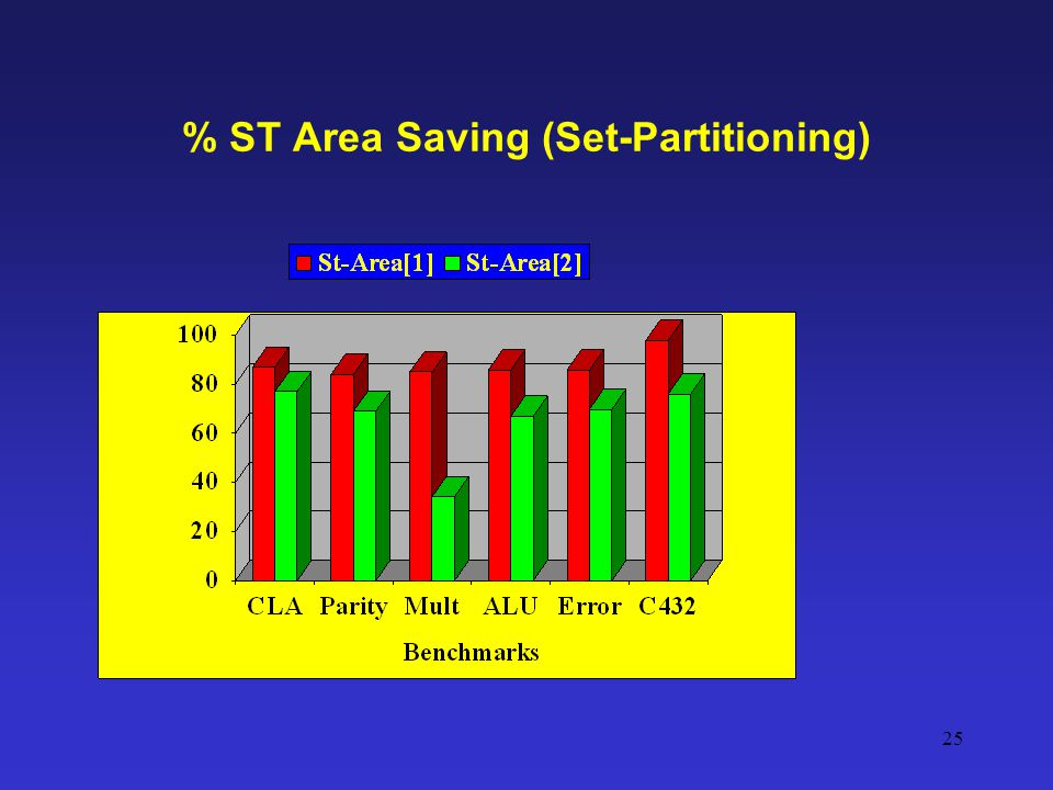% ST Area Saving (Set-Partitioning)