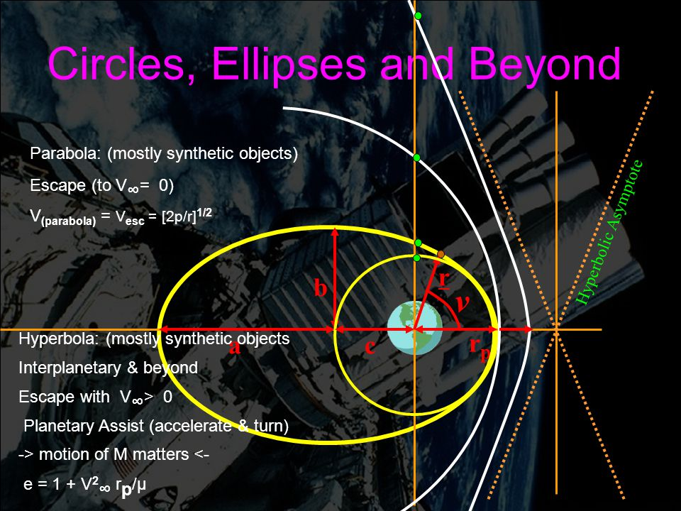 Circles, Ellipses and Beyond