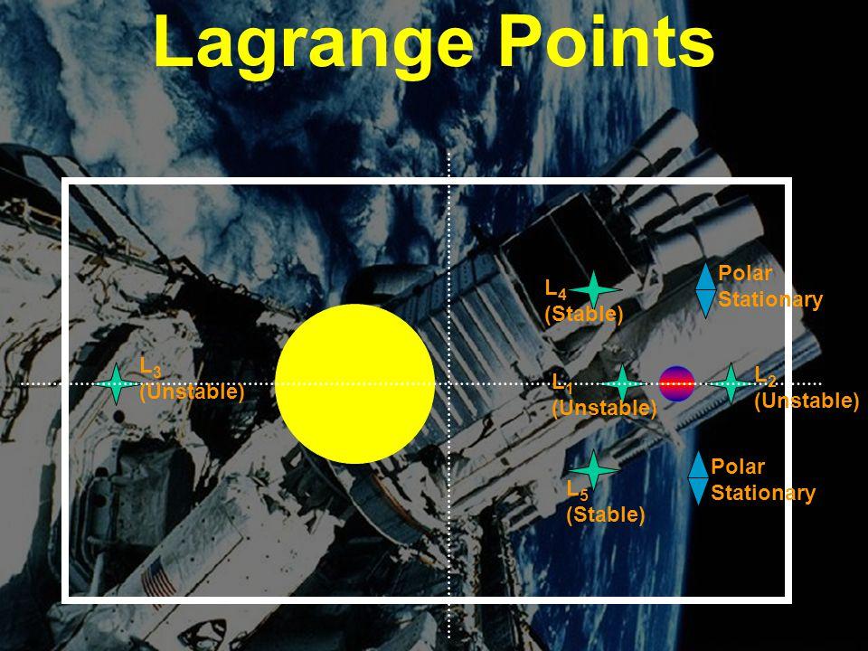 Lagrange Points Polar Stationary L4 (Stable) L3 (Unstable)
