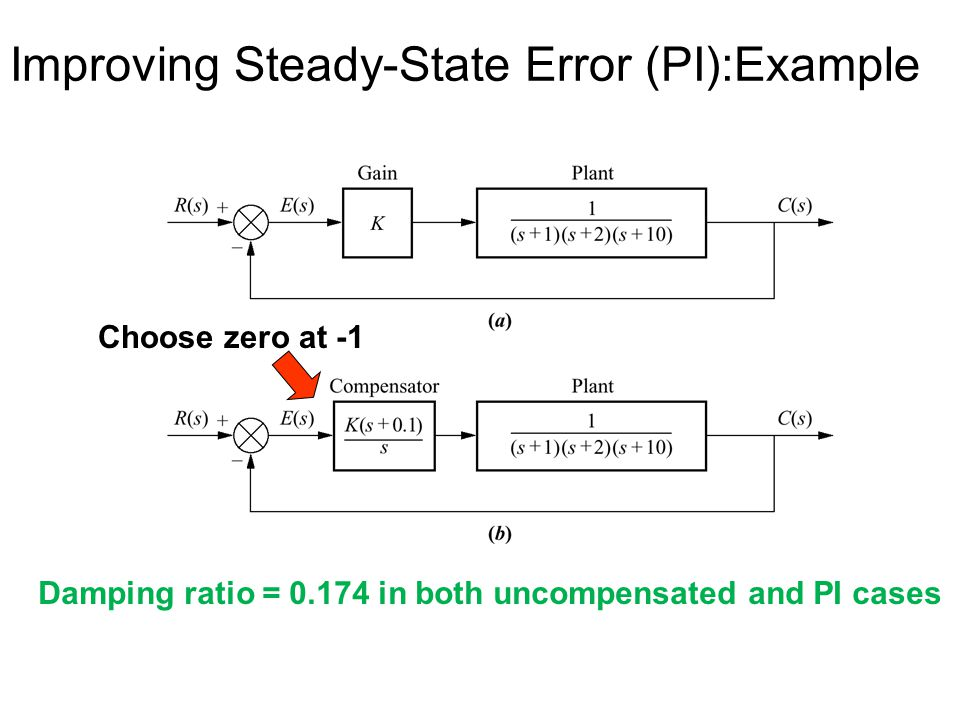 Improving Steady-State Error (PI):Example