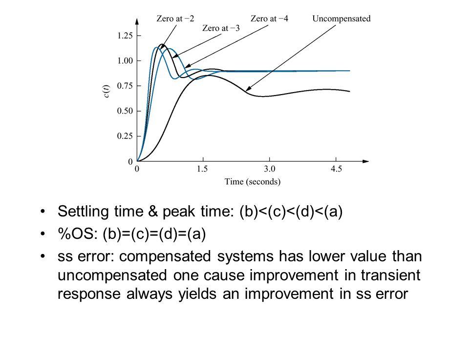 Settling time & peak time: (b)<(c)<(d)<(a)