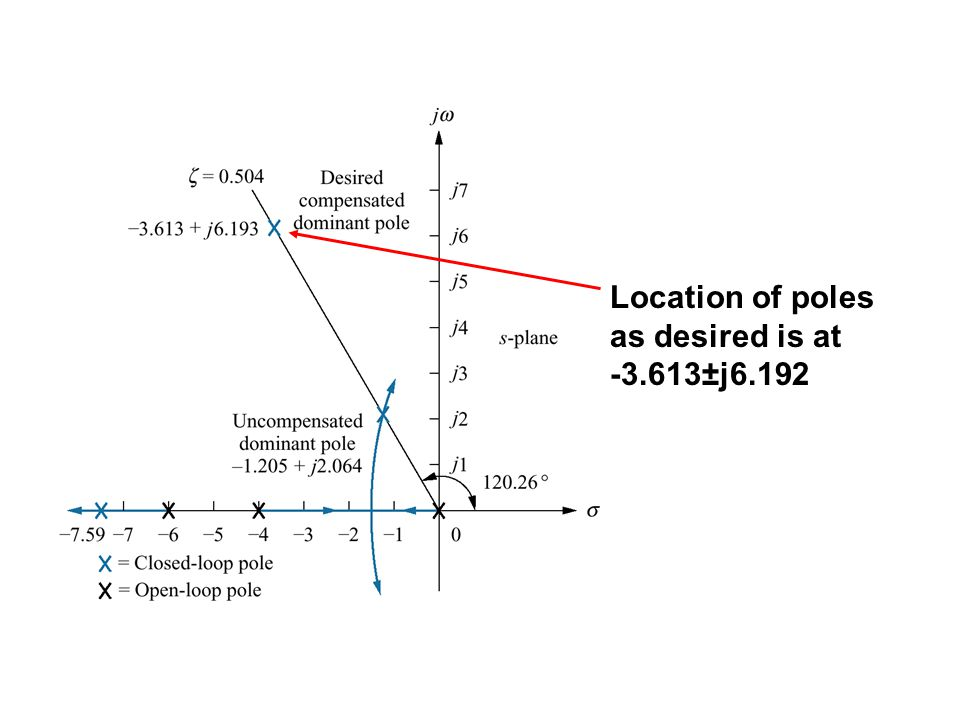 Location of poles as desired is at -3.613±j6.192