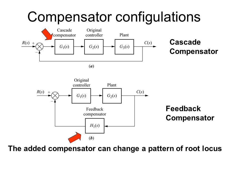 Compensator configulations