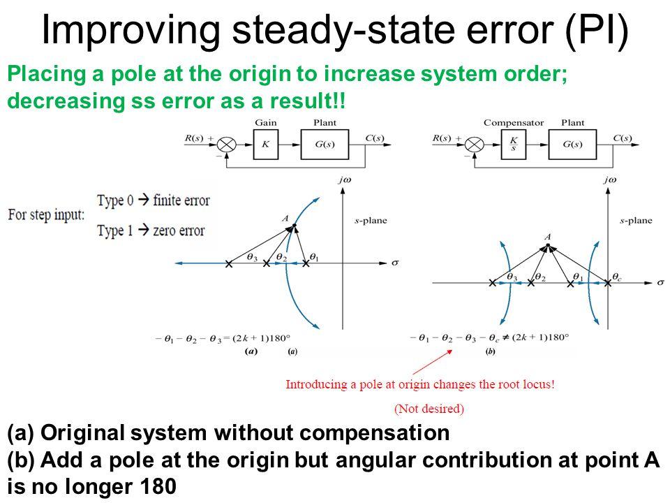 Improving steady-state error (PI)