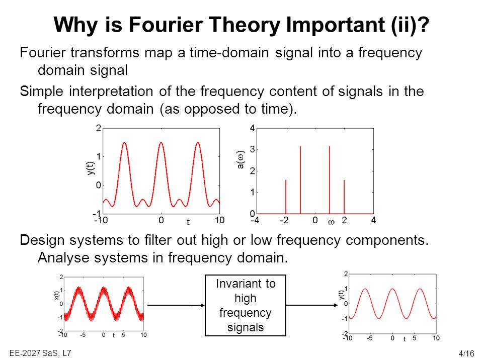 Why is Fourier Theory Important (ii)