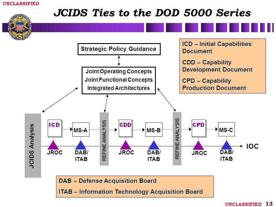JCIDS Ties to the DOD 5000 Series