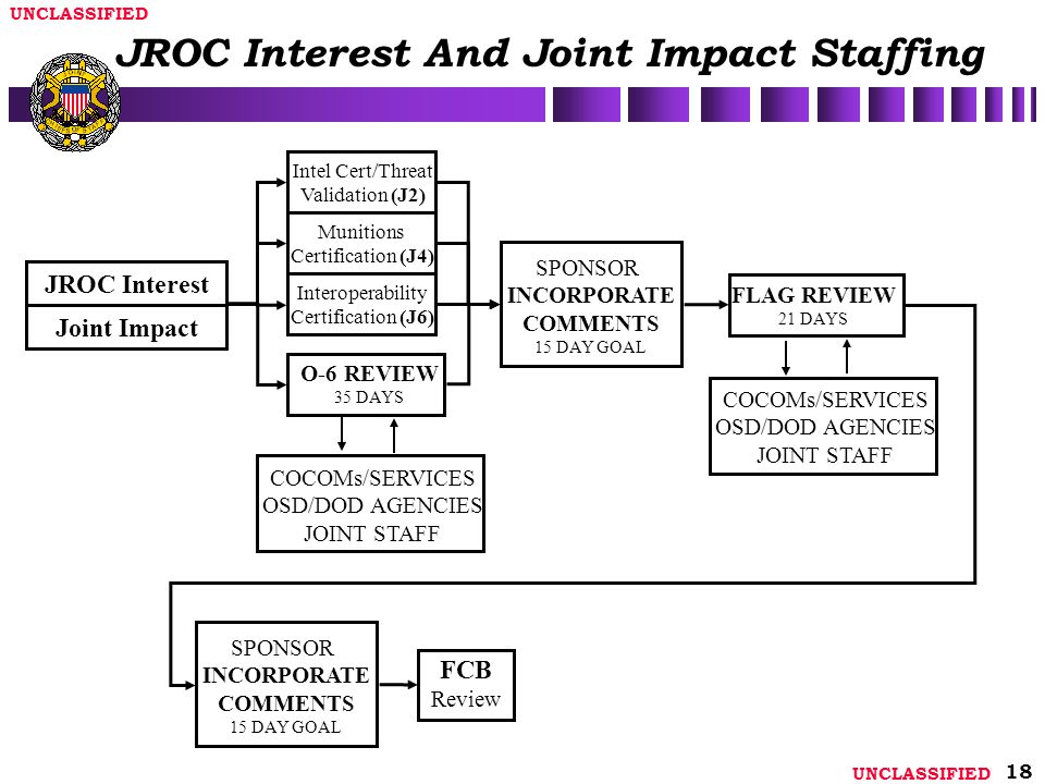 JROC Interest And Joint Impact Staffing